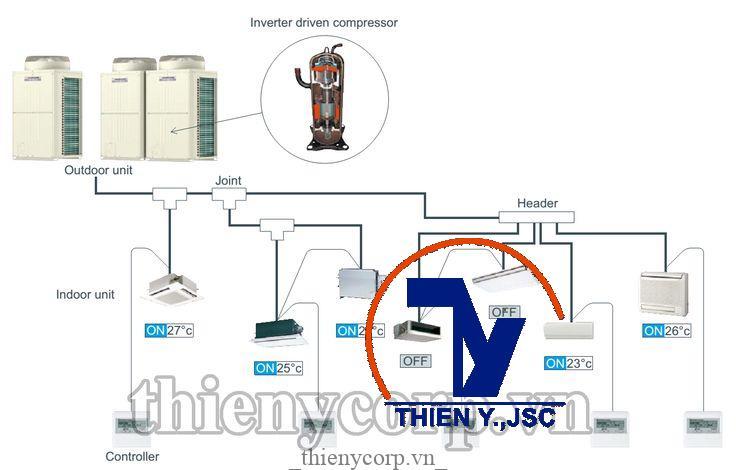 c729c2a52221f6a76f04631e3e617057 Tầm quan trọng của việc lắp đặt hệ thống điều hòa không khí trong tòa nhà